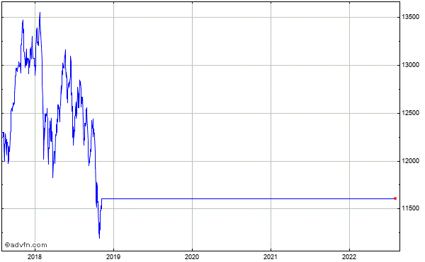 L-Dax Tr 5 Year Historical Chart May 2008 to May 2013