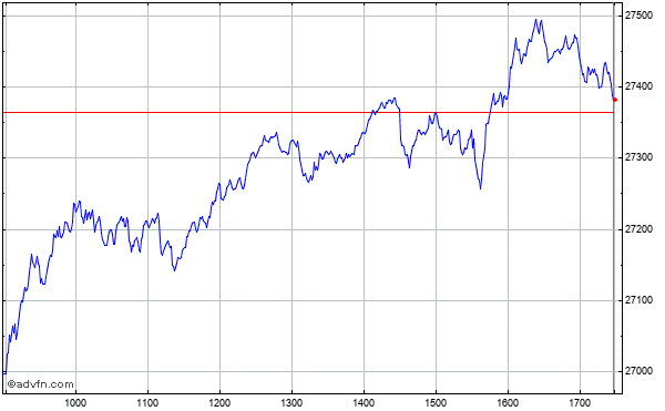 Intraday Chart zur-