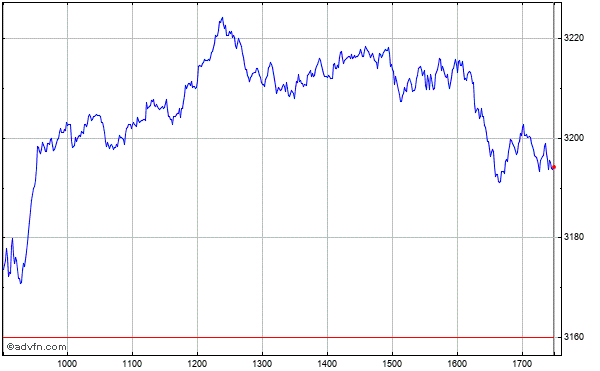 Intraday Chart zurTecDAX Performance Index