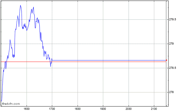 Intraday Chart zurDow Jones Austria Index
