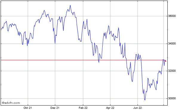 Dow Jones Industrial Average Index Historical Chart May 2012 to May 2013