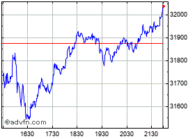 Intraday Dow Jones chart