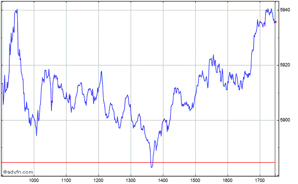 Intraday Chart zurPSI 20 Index