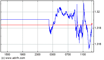 Euro vs Canadian Dollar Intraday Devisen Chart