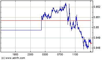 Euro vs UK Pound Sterling Intraday Devisen Chart