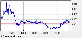 EURO / British Pound