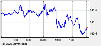 EURO / Japanese Yen