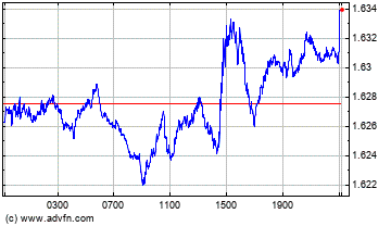 Euro vs New Zealand Dollar Intraday Devisen Chart