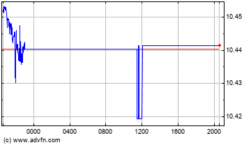 Euro vs Swedish Krona Intraday Devisen Chart