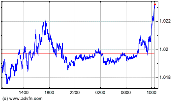 Euro vs US Dollar Intraday Devisen Chart