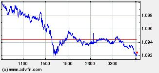 EURO / US Dollar