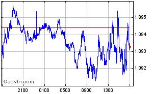Zur Startseite Währungsrechner; EUR; USD.