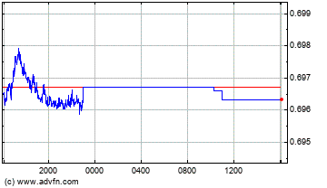 Singapore Dollar vs Swiss Franc Intraday Devisen Chart