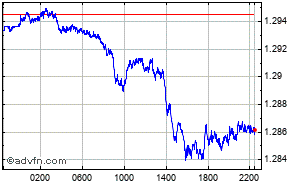 US Dollar - Kanadischer Dollar Intraday Devisen Chart