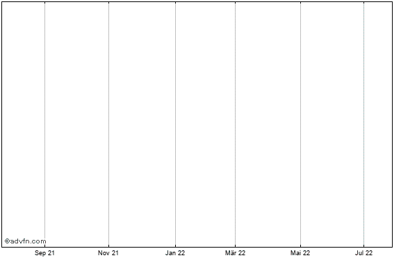 Nasdaq Canada Historical Chart May 2012 to May 2013