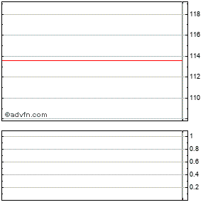Hier für JP Morgan Chase Intraday Streaming Charts klicken