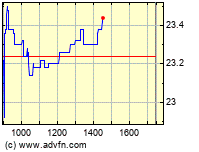 Aurelius Intraday Chart