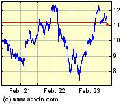 EON 3 Jahres Chart