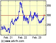 Home Depot Inc. 3 Jahres Chart