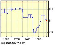 Klöckner Intraday Chart
