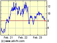 Klöckner 3 Jahres Chart