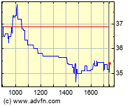 Manz Automation Intraday Chart