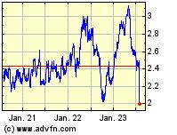 Telefonica Dtld Hldg Ag 3 Jahres Chart