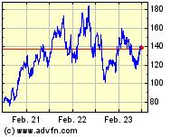 Wacker  3 Jahres Chart