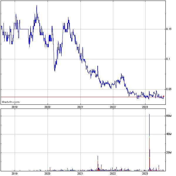Used Vorwerk 2 Staubsauger for Sale (Trading Premium