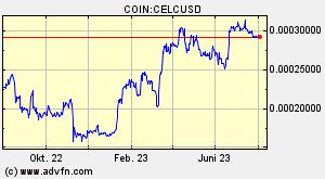 Celcoin Celc u00fcbersicht Diagramme Mu00e4rkte News Diskussion Und Konverter Advfn