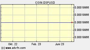 Dsp Coin Dsp u00fcbersicht Diagramme Mu00e4rkte News Diskussion Und Konverter Advfn