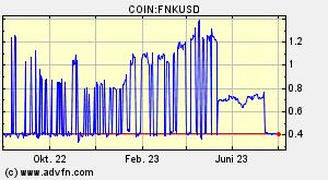 Finiko Fnk Wallet Fnk u00fcbersicht Diagramme Mu00e4rkte News Diskussion Und Konverter Advfn