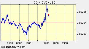0 00001530 Kick Usd Buy Kick Coin Gift 1700 Free Dollars