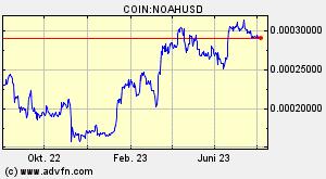 Noah Coin Noah u00fcbersicht Diagramme Mu00e4rkte News Diskussion Und Konverter Advfn