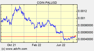 COIN:PALUSD