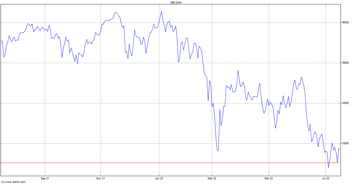 Börsenkurse Aktuell Realtime