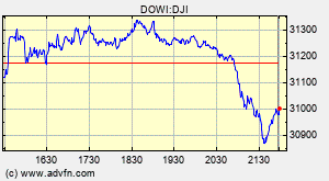 Dow Jones Index Chart
