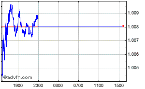 Euro - US Dollar Intraday Devisen Chart