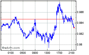 US Dollar - Euro Intraday Devisen Chart