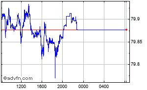 US Dollar - Indische Rupie Intraday Devisen Chart