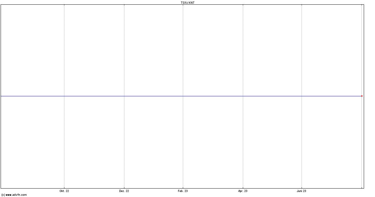 K92 Mining Aktie